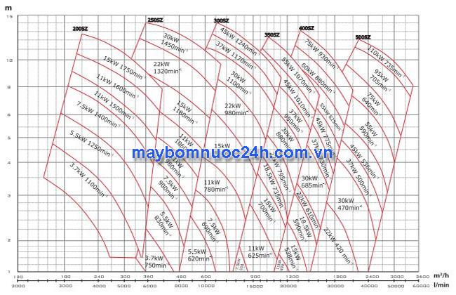 Biểu-đồ-cột-áp-của-máy-bơm-trục-rời-Mitsuky